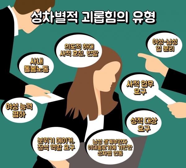 배진경 대표가 제시한 '성차별적 괴롭힘'의 유형은 8가지로 나타났다.  ⓒ여성신문