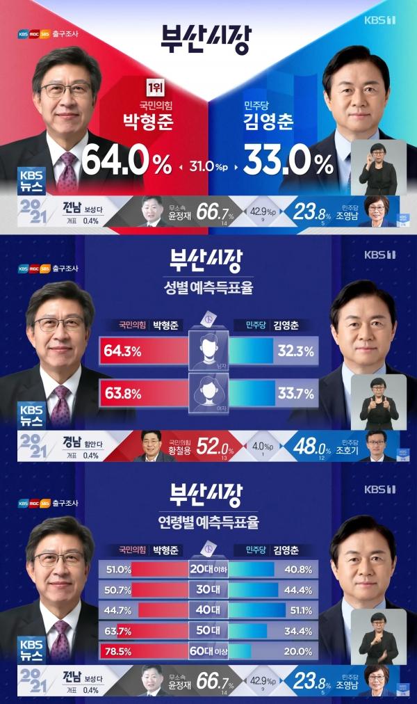 방송3사의 4·7 부산시장 재·보궐선거 출구조사 결과 성별·연령대별 분석  ⓒKBS 화면 캡처