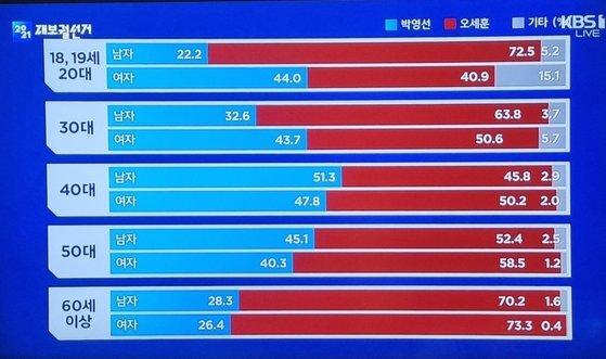 방송3사의 4·7 서울시장 재·보궐선거 출구조사 결과 성별·연령대별 분석 ⓒKBS 화면 캡처