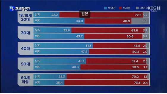ⓒ* 자료: KBS·MBC·SBS 방송3사 출구조사 / *출처: KBS 뉴스