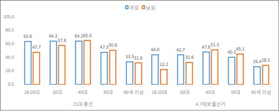 ⓒ* 자료: 방송3사 출구조사 자료(김은주 2021)를 바탕으로 직접 재구성