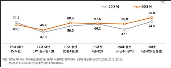 ⓒ출처: 정한울·이정진(2019)