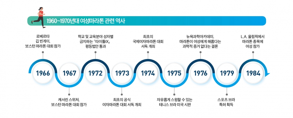 여성 마라톤의 역사 ⓒ여성신문