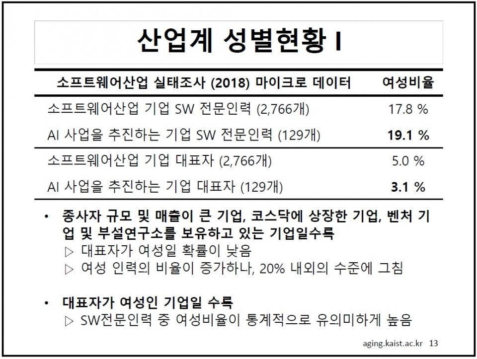 최문정 KAIST 교수 '인공지능(AI) 기술 연구 및 전문인력 양성 정책 특정성별영향평가 연구결과'. ⓒ최문정 KAIST 교수