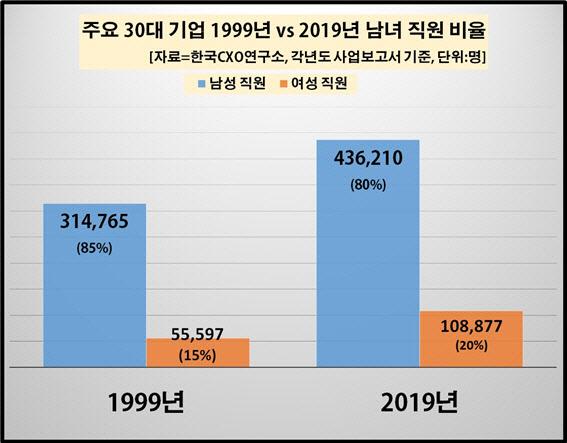 주요30대 기업 1999년, 2019년 남녀 직원 비율. ⓒ한국CXO연구소