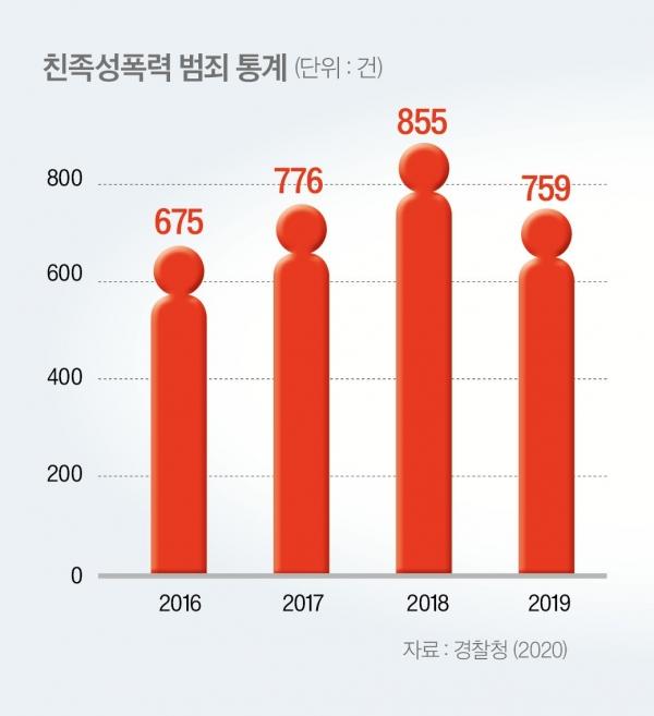 경찰의 2020년 친족성폭력 범죄 통계와, 2020년 한국성폭력상담소 상담통계로 본 친족성폭력 피해자 연령별 현황. ⓒ여성신문 ⓒ여성신문