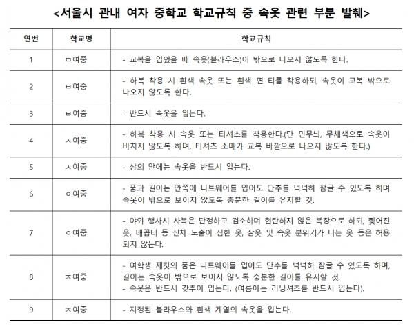문장길 서울시의회 의원은 8일 서울시 관내 여자 중·고교 학생생활규정을 살펴본 결과를 밝혔다. ⓒ서울시의회<br>