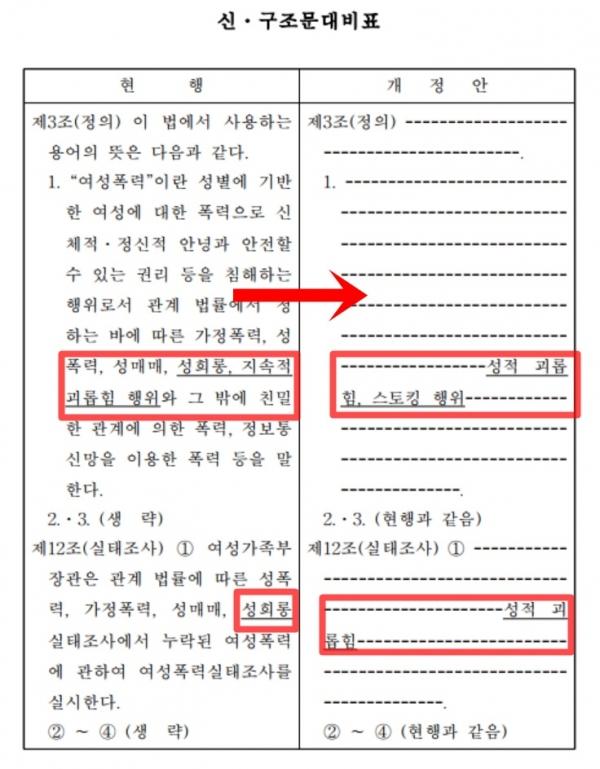 사진= 김기현 의원이 대표발의한 '여성폭력방지기본법 일부개정법률안' 의안 원문 캡쳐