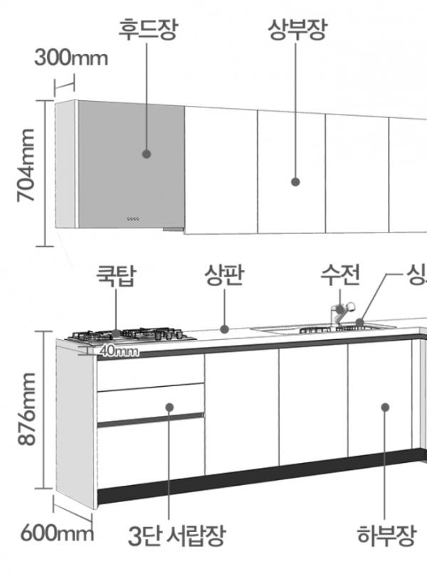현대리바트 싱크대 '델리스' 제품 크기. 싱크대 높이 87.6cm ⓒ현대리바트