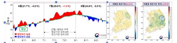 2021년 여름철(6~8월) 전국 평균기온의 일변화 시계열(왼쪽)과 분포도 ⓒ기상청