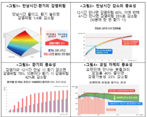 코로나19 중앙방역대책본부와 한국과학기술연구원은 15일 만남 시간을 줄이고 환기를 늘릴 경우 코로나19 감염 위험을 대폭 줄일 수 있다는 연구결과를 발표했다. ⓒ중앙방역대책본부