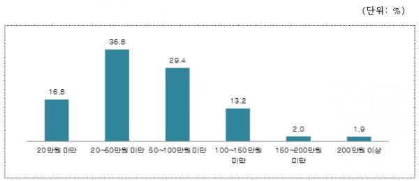 올해 추석 서울시민들의 예상 지출액 ⓒ서울연구원
