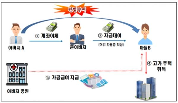 대기업 임원 A씨의 편법증여사례 ⓒ소병훈 의원실