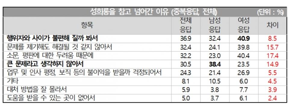 경찰청 '2020년 성희롱 고충 실태조사' ⓒ이은주 의원실
