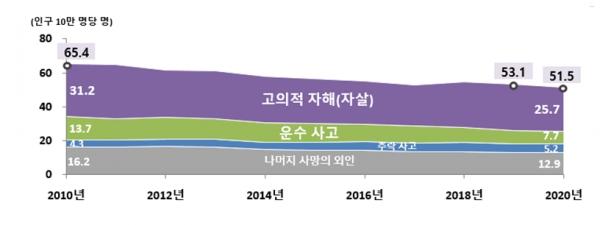 사망의 외인의 사망률 추이, 2010-2020 ⓒ통계청
