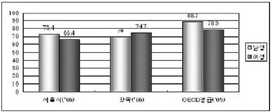 성별 대졸자 취업률, 서울시, 한국, OECD 평균 비교(2006, 2005)(서울, 한국은 당해연도 성별 대졸자 취업률, OECD는 25-64세 인구 성별 대졸자 취업률)cialis coupon cialis coupon cialis coupon