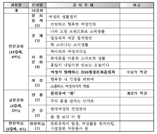 제15기 강원여성대학 교과운영(안) ⓒ강원도
