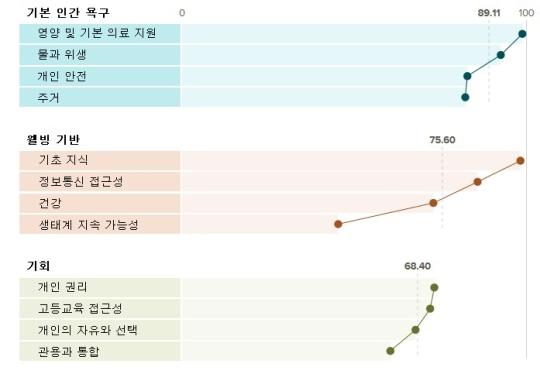 한국의 각 분야 세부 항목별 점수를 비교한 표. 영양과 기본 의료 지원에서 최고점을, 생태계 지속 가능성에서 최저점을 받았다. ⓒThe Social Progress Imperative