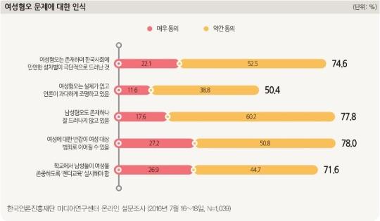 한국언론진흥재단의 조사 결과 여성혐오는 실제로 존재하며 한국사회에 만연해 있던 성차별의 문제가 극단적으로 드러난 것이다'라는 문항에 대해 전체 응답자의 74.6%가 동의하는 것으로 나타났다.