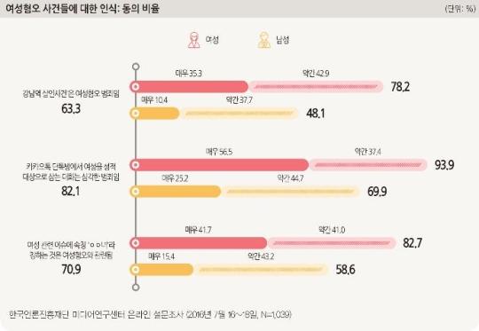 강남역 살인사건이 여성혐오 범죄인가에 대해 여성 78.2%가 동의한다고 응답했다.