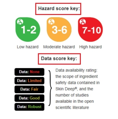 화해는 EWG등급 중 '데이터등급(Data score)'를 제외한 '유해성 등급(Hazard score)'만 제공하고 있다. 유해성 등급은 숫자가 1에 가까울수록 유해성이 낮다. 데이터등급은 자료가 아예 없다는 'None'에서부터 자료가 많다는 'Robust'까지 단계가 나눠져 있다. ⓒEWG