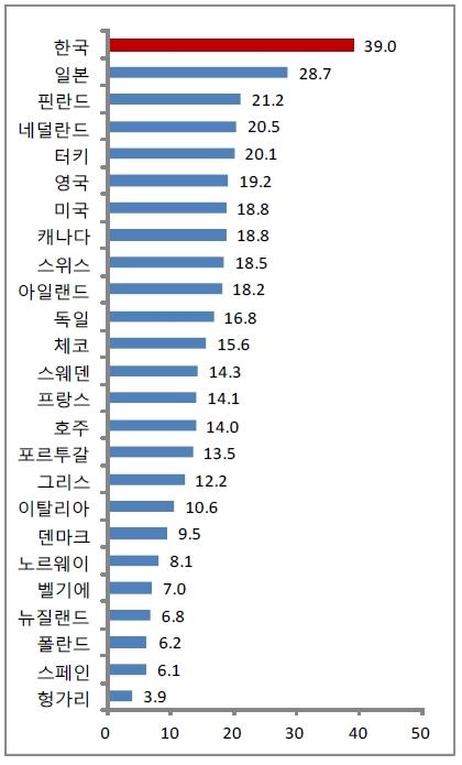 OECD 주요국의 성별임금격차. ⓒ국회입법조사처