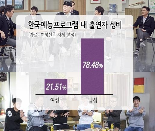 지상파 3사를 비롯해 JTBC, tvN 예능프로그램 진행자와 고정 출연자 316명 중 여성은 68명으로, 21.51%를 차지했다. 20%를 웃도는 여성 진행자와 출연자 비율은 한국예능 내 유리천장의 두터움을 고스란히 보여준다. ⓒ박규영 디자이너