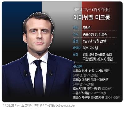 7일 치러진 프랑스 대선 결선투표에서 중도 신당 앙 마르슈(전진이란 뜻)의 에마뉘엘 마크롱 후보가 당선됐다.