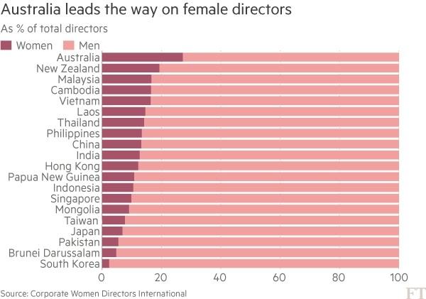 2016년도 아태 지역 20개국 기업 여성 임원 비율 순위.(미국 캐나다 제외) ⓒCWDI, FT