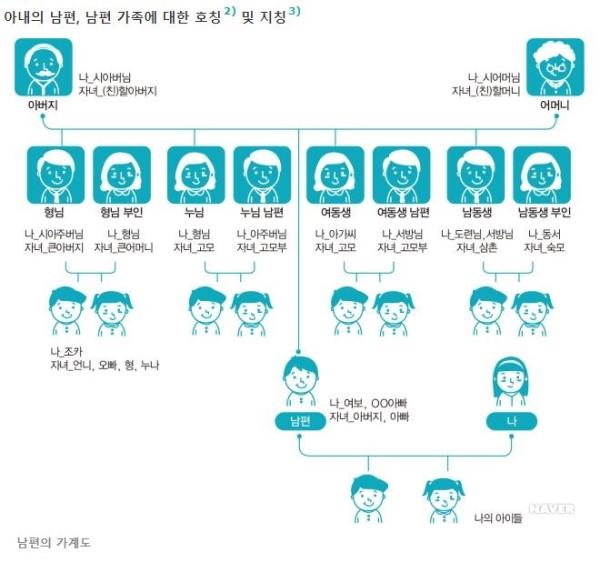 포털사이트에 안내돼 있는 한국생활가이드북 가족생활문화