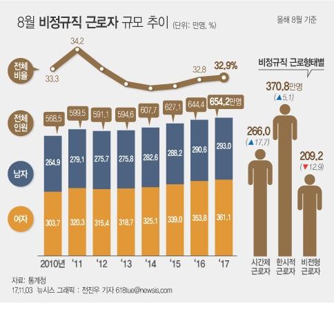3일 통계청이 발표한 경제활동인구조사 근로형태별 부가조사 결과에 따르면 총 654만2천명의 비정규직 근로자 가운데 여성은 55.2%로 남성보다 10.4%포인트 높았다.