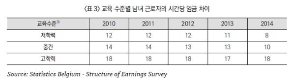 벨기에에선 고학력일수록 성별임금격차가 더 높게 나타난다. ⓒStatistics Belgium - Structure of Earnings Survey