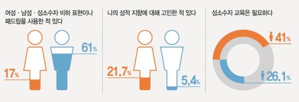 이화여대 한국여성연구원이 서울 시내 중학교 3학년 학생 700여 명을 대상으로 한 '학생의 성 권리 인식 및 경험 실태조사' 결과 중 일부. ⓒ박규영 디자이너