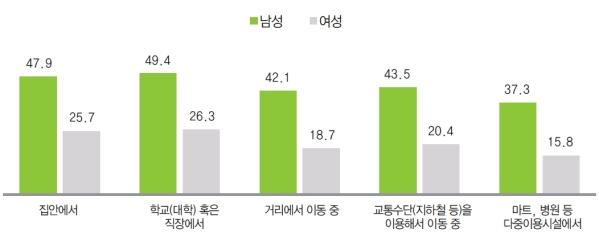 모든 상황에서 대피 방법 인지율은 남성이 여성 보다 약 2배 정도 높았다. ⓒ김동식 한국여성정책연구원 연구위원, 『젠더리뷰』 2016년 겨울호