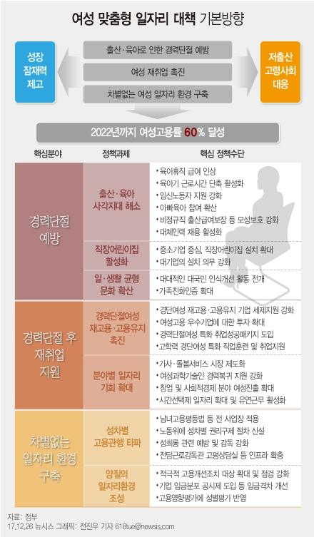 여성 맞춤형 일자리 대책 기본 방향 ⓒ뉴시스·여성신문