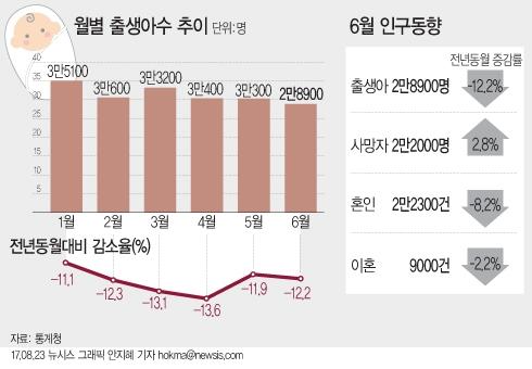23일 통계청이 발표한 2017년 6월 인구동향에 따르면 올해 6월 출생아 수는 2만8900명으로 전년 동월(3만2900명)대비 12.2% 감소했다. 2000년 통계 작성 이후 6월 기준 최저치다.