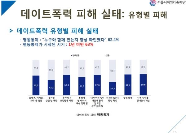 서울시 여성의 데이트폭력 피해 실태조사 ⓒ서울시 제공