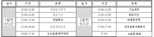 '2014 소상공인 창업아카데미' 교육 과정 ⓒ이지비즈