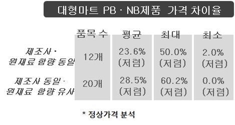 대형마트 PB제품과 NB제품 가격 차이 ⓒ한국소비자원