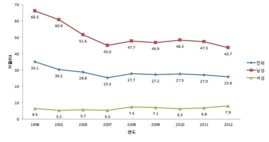 국민영양조사, 1998~2012년 성별·연도별 흡연율 추이 ⓒ한국여성정책연구원