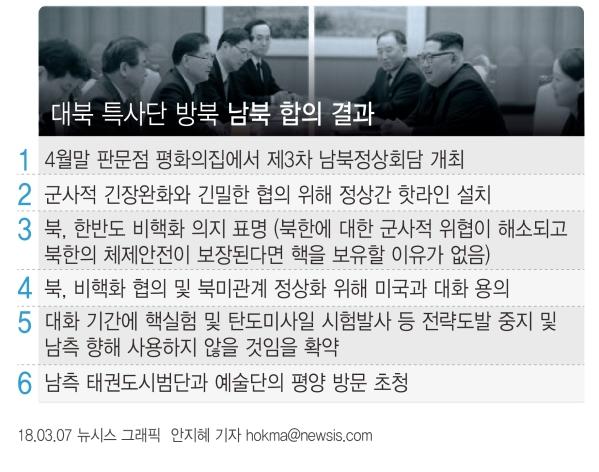 특별사절단 방북 결과 ⓒ뉴시스·여성신문