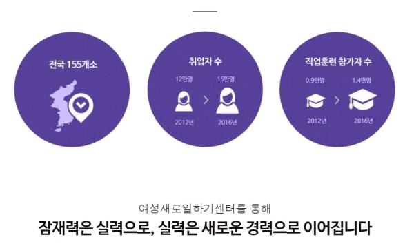 전국 여성새로일하기센터 홈페이지 캡처 ⓒ여성새로일하기센터