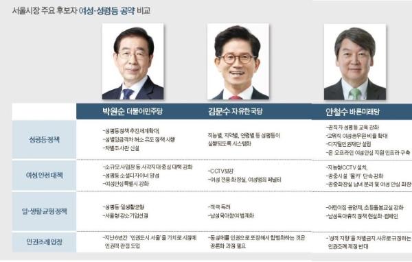 서울시장 후보들의 성평등 공약 ⓒ여성신문