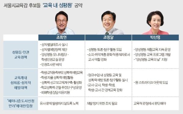 서울시교육감 후보 교육 내 성평등 공약