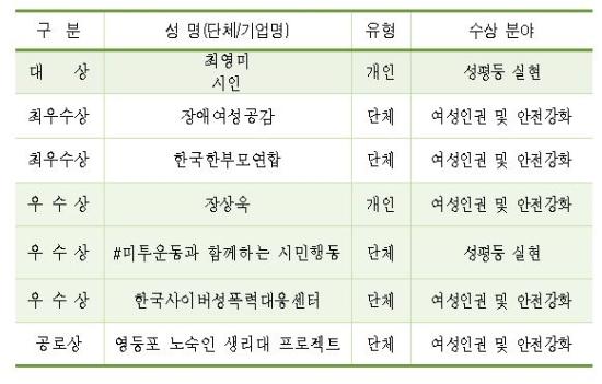 서울시성평등상 수상단체 및 개인