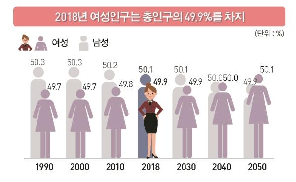 통계청, 2018 통계로 보는 여성의 삶 ⓒ통계청 제공