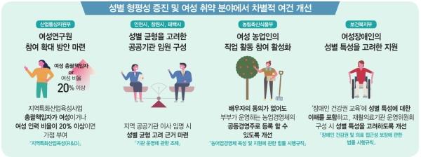 2017년 성별영향평가 정책개선 사례들 ⓒ여성가족부 제공
