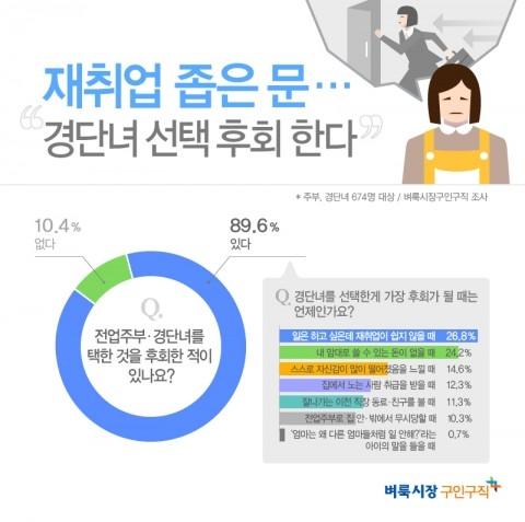 벼룩시장구인구직이 경력단절 여성 674명을 대상으로 설문조사를 진행한 결과 응답자 89.6%가 전업주부 선택을 후회한 적이 있다고 답했다. ⓒ벼룩시장구인구직