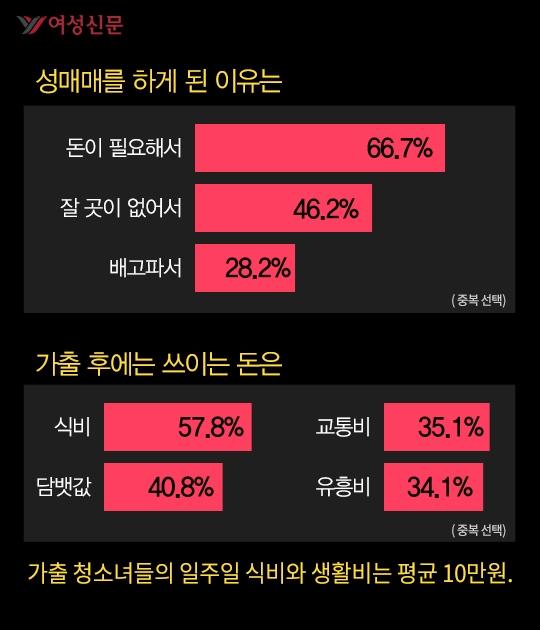 2015년 서울시 '가출 청소녀 실태조사'를 보면, 수도권의 가출 10대 여성 218명 중 18.3%가 '성매매 경험이 있다'고 했다. 이유는 '돈이 없어서'(66.7%), '잘 곳이 없어서'(46.2%), '배고파서'(28.2%) 등이었다. ⓒ여성신문