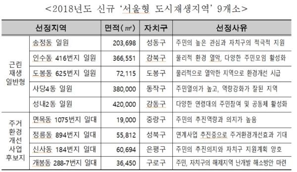 2018년도 신규 서울형 도시재생지역 9개소